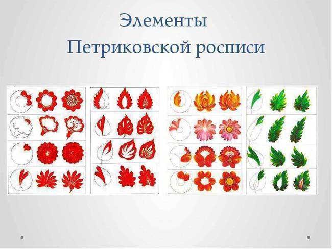 ehlementy-petrikovskoj-rozpisi